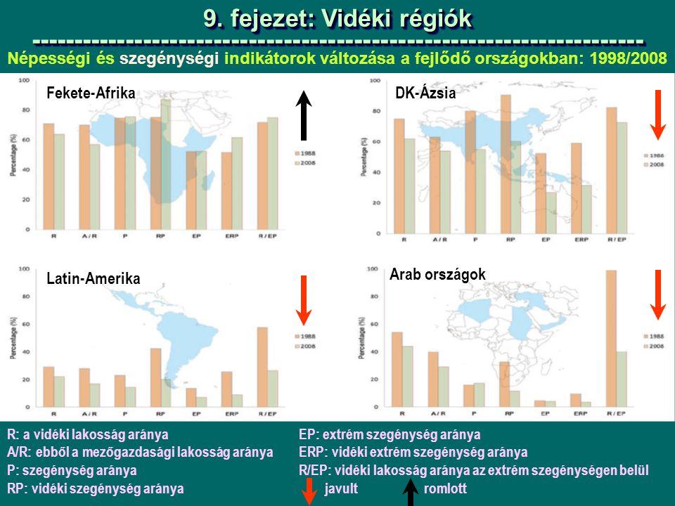 Népességi és szegénységi indikátorok változása a fejlődő országokban: 1998/2008 9.
