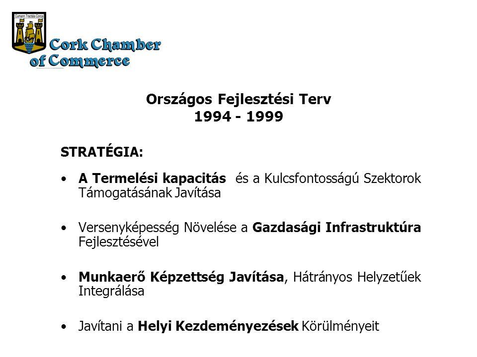 Országos Fejlesztési Terv 1994 - 1999 STRATÉGIA: A Termelési kapacitás és a Kulcsfontosságú Szektorok Támogatásának Javítása Versenyképesség Növelése a Gazdasági Infrastruktúra Fejlesztésével Munkaerő Képzettség Javítása, Hátrányos Helyzetűek Integrálása Javítani a Helyi Kezdeményezések Körülményeit