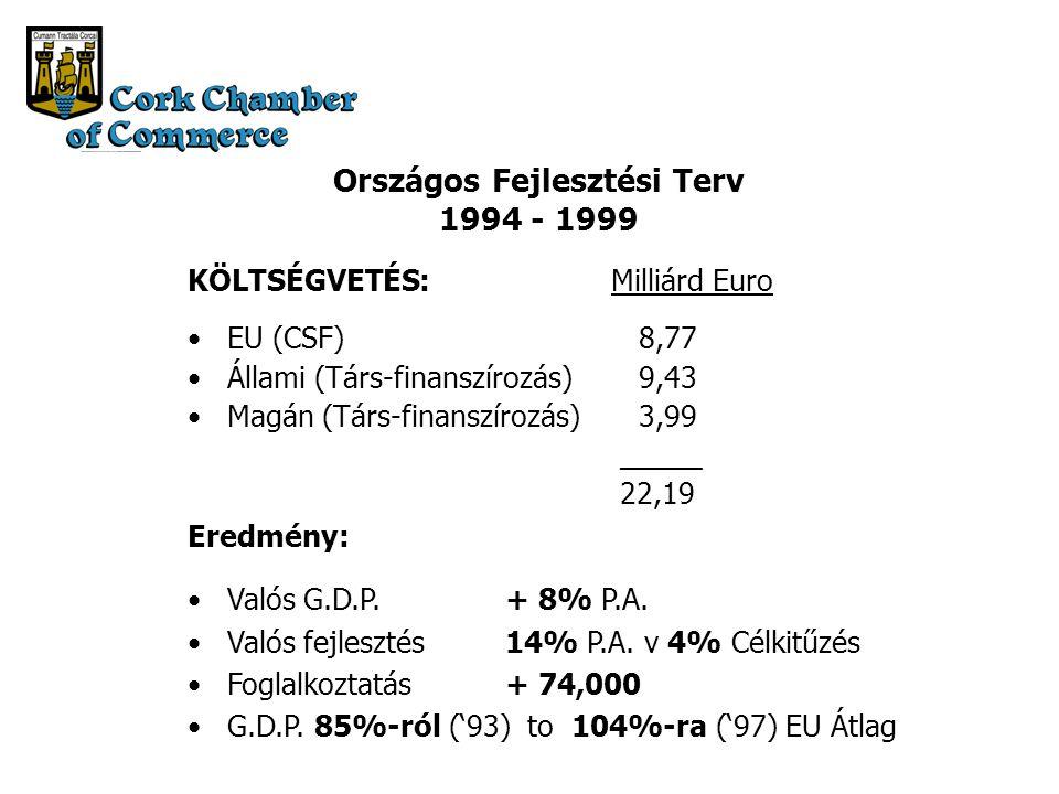 Országos Fejlesztési Terv 1994 - 1999 KÖLTSÉGVETÉS:Milliárd Euro EU (CSF) 8,77 Állami (Társ-finanszírozás) 9,43 Magán (Társ-finanszírozás) 3,99 _____ 22,19 Eredmény: Valós G.D.P.