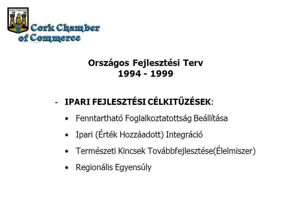 Országos Fejlesztési Terv 1994 - 1999 IPARI FEJLESZTÉSI CÉLKITŰZÉSEK: Fenntartható Foglalkoztatottság Beállítása Ipari (Érték Hozzáadott) Integráció Természeti Kincsek Továbbfejlesztése(Élelmiszer) Regionális Egyensúly -