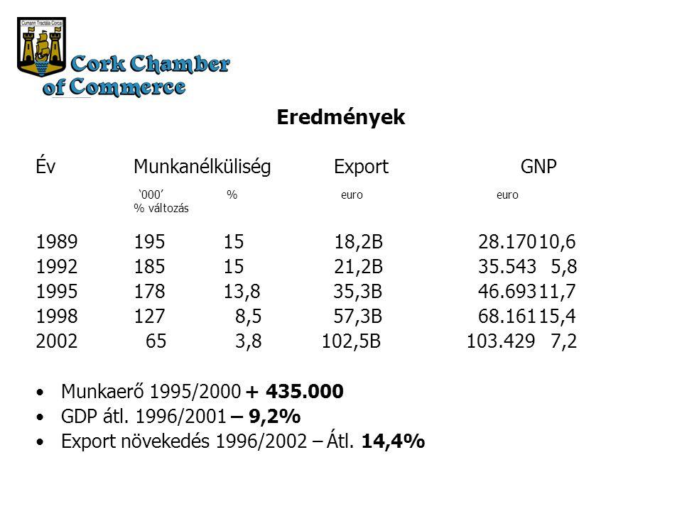 Eredmények ÉvMunkanélküliségExportGNP '000' % euro euro % változás 19891951518,2B 28.17010,6 19921851521,2B 35.543 5,8 199517813,8 35,3B 46.69311,7 1998127 8,5 57,3B 68.16115,4 2002 65 3,8102,5B103.429 7,2 Munkaerő 1995/2000 + 435.000 GDP átl.