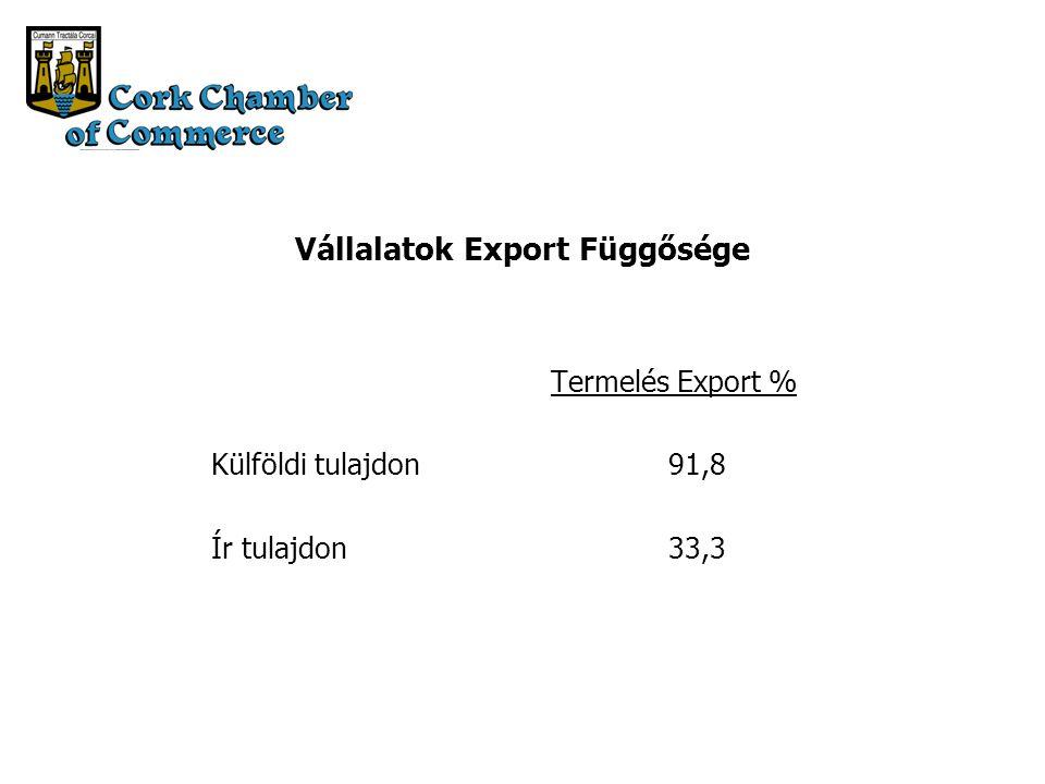 Vállalatok Export Függősége Termelés Export % Külföldi tulajdon91,8 Ír tulajdon33,3