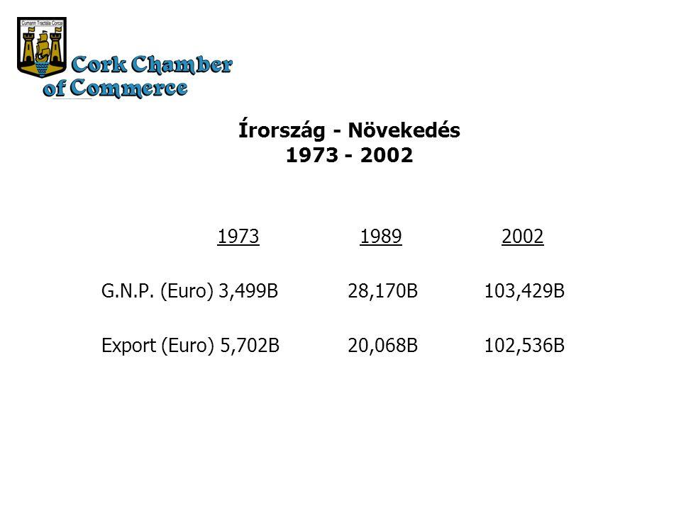 1973 1989 2002 G.N.P.