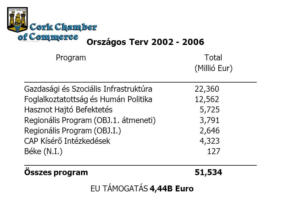 Országos Terv 2002 - 2006 Program Total (Millió Eur) ______________________________________________________ Gazdasági és Szociális Infrastruktúra22,360 Foglalkoztatottság és Humán Politika12,562 Hasznot Hajtó Befektetés 5,725 Regionális Program (OBJ.1.