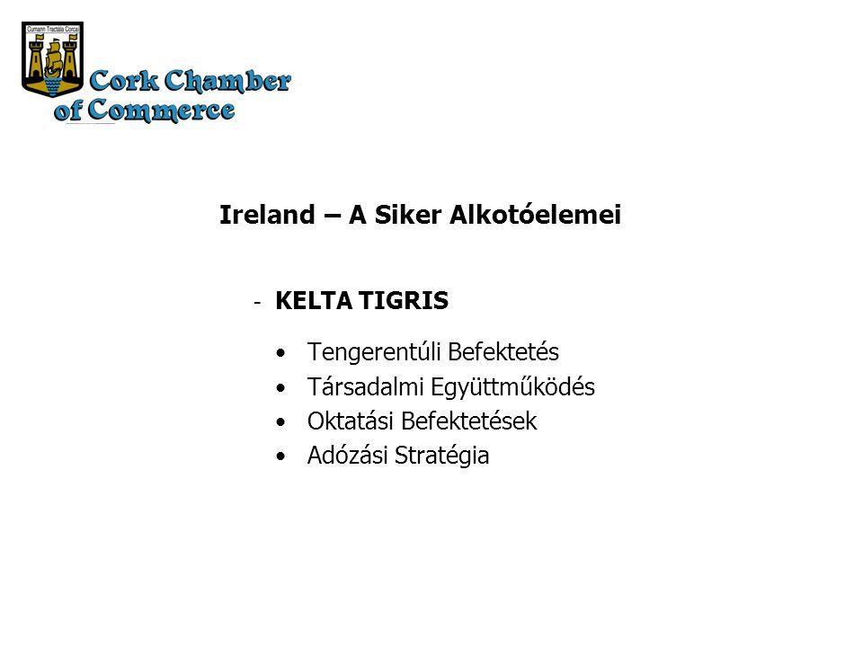 Ireland – A Siker Alkotóelemei KELTA TIGRIS Tengerentúli Befektetés Társadalmi Együttműködés Oktatási Befektetések Adózási Stratégia -