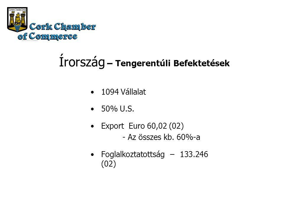 Írország – Tengerentúli Befektetések 1094 Vállalat 50% U.S.