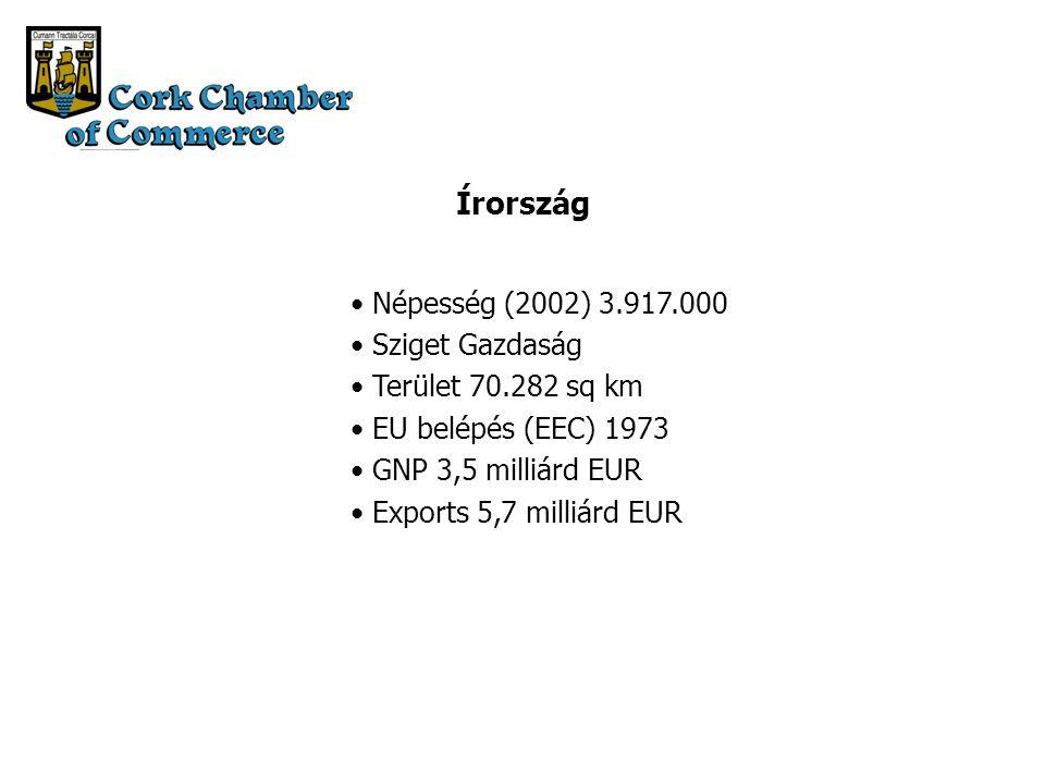 Írország Népesség (2002) 3.917.000 Sziget Gazdaság Terület 70.282 sq km EU belépés (EEC) 1973 GNP 3,5 milliárd EUR Exports 5,7 milliárd EUR