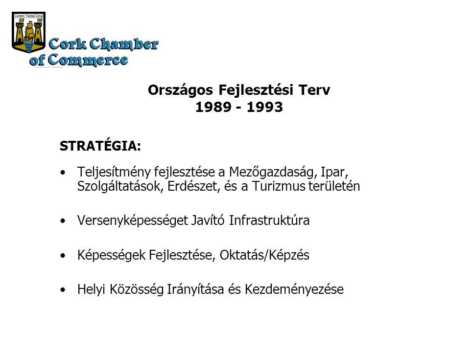 Országos Fejlesztési Terv 1989 - 1993 STRATÉGIA: Teljesítmény fejlesztése a Mezőgazdaság, Ipar, Szolgáltatások, Erdészet, és a Turizmus területén Versenyképességet Javító Infrastruktúra Képességek Fejlesztése, Oktatás/Képzés Helyi Közösség Irányítása és Kezdeményezése