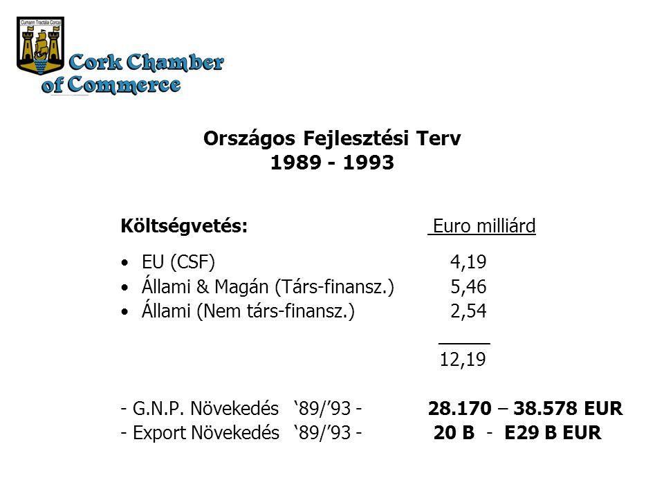 Országos Fejlesztési Terv 1989 - 1993 Költségvetés: Euro milliárd EU (CSF) 4,19 Állami & Magán (Társ-finansz.) 5,46 Állami (Nem társ-finansz.) 2,54 _____ 12,19 - G.N.P.