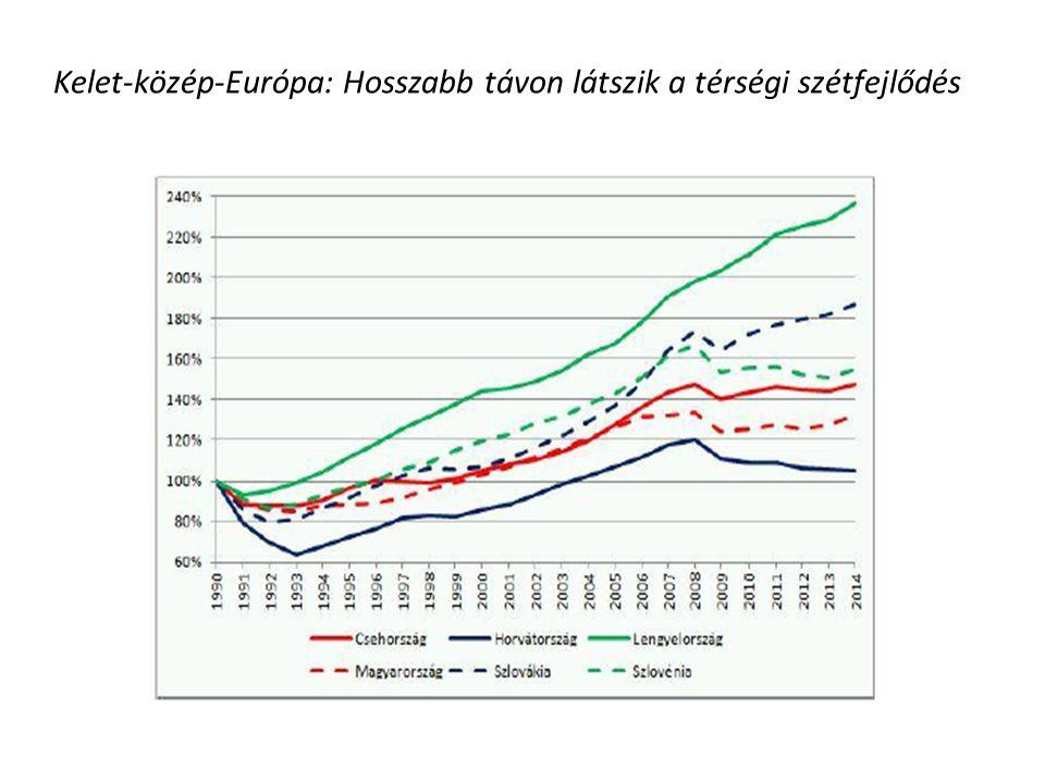 Kelet-közép-Európa: Hosszabb távon látszik a térségi szétfejlődés
