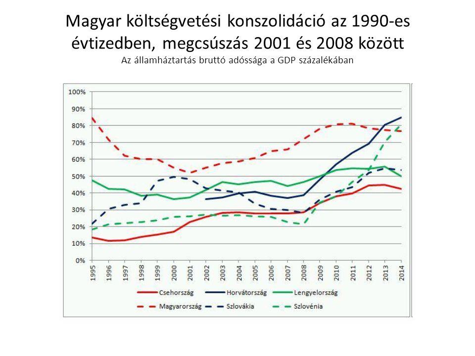Magyar költségvetési konszolidáció az 1990-es évtizedben, megcsúszás 2001 és 2008 között Az államháztartás bruttó adóssága a GDP százalékában