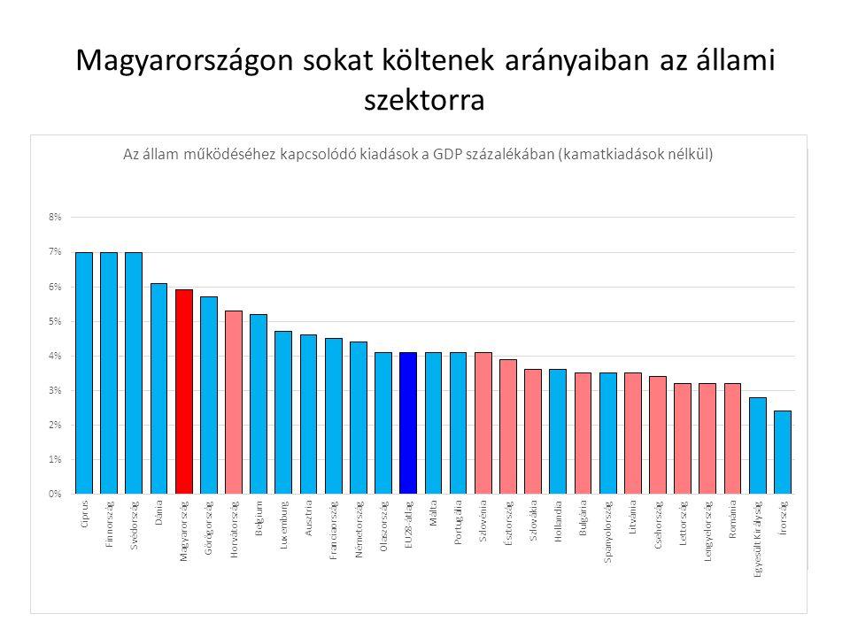 Magyarországon sokat költenek arányaiban az állami szektorra