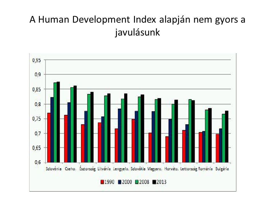 A Human Development Index alapján nem gyors a javulásunk