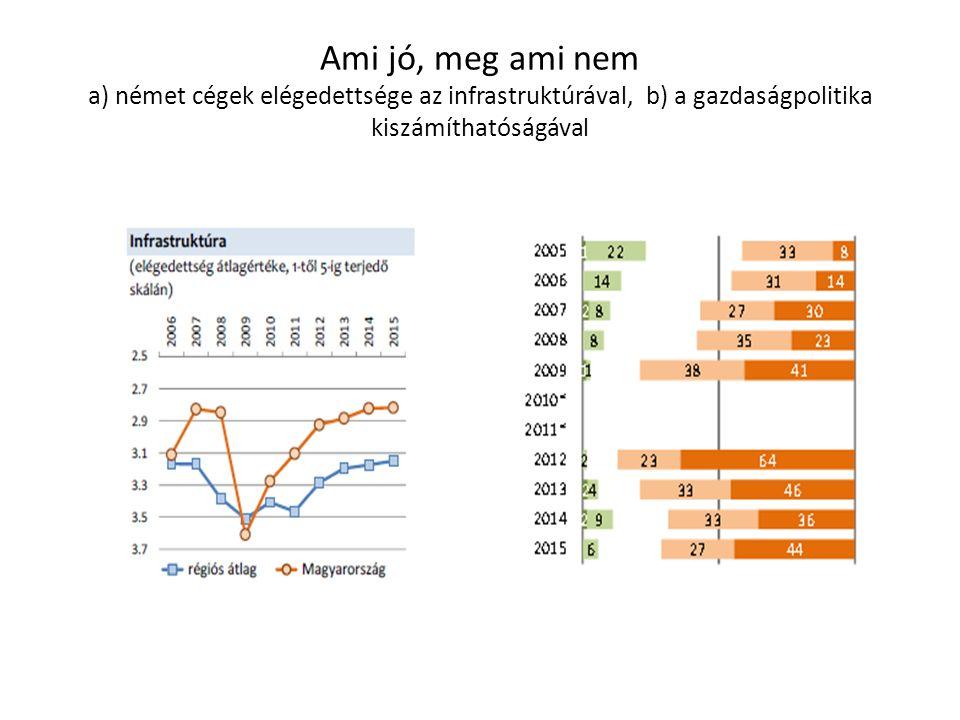 Ami jó, meg ami nem a) német cégek elégedettsége az infrastruktúrával, b) a gazdaságpolitika kiszámíthatóságával