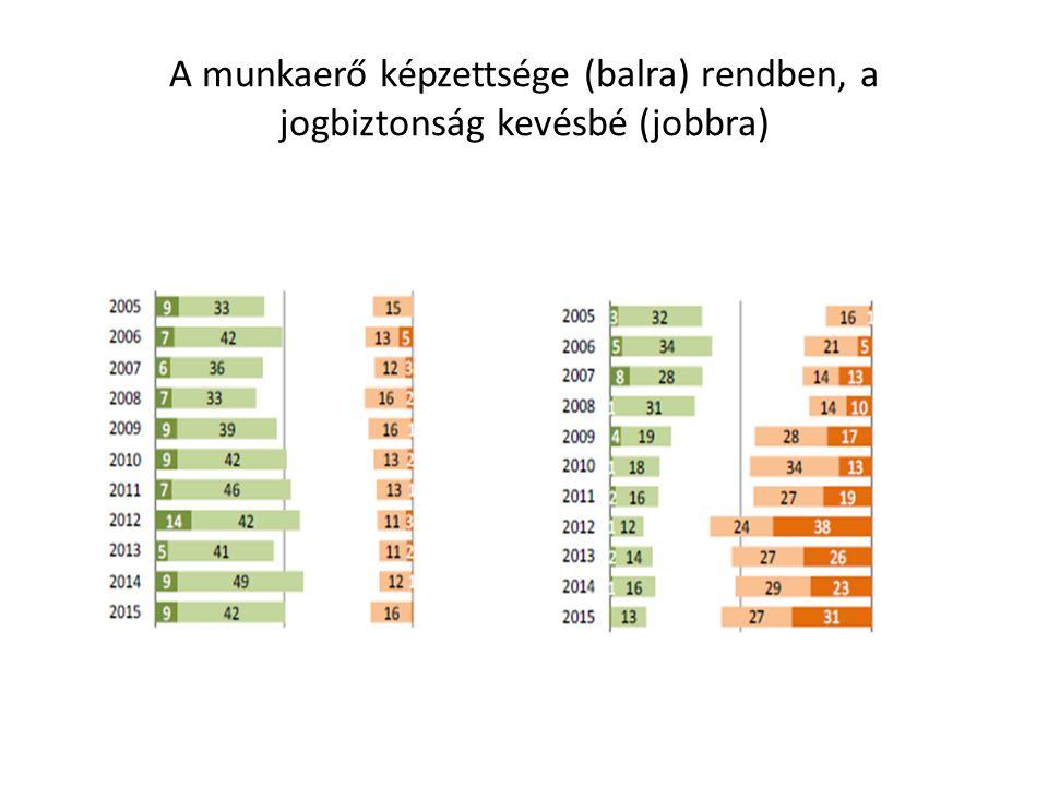 A munkaerő képzettsége (balra) rendben, a jogbiztonság kevésbé (jobbra)