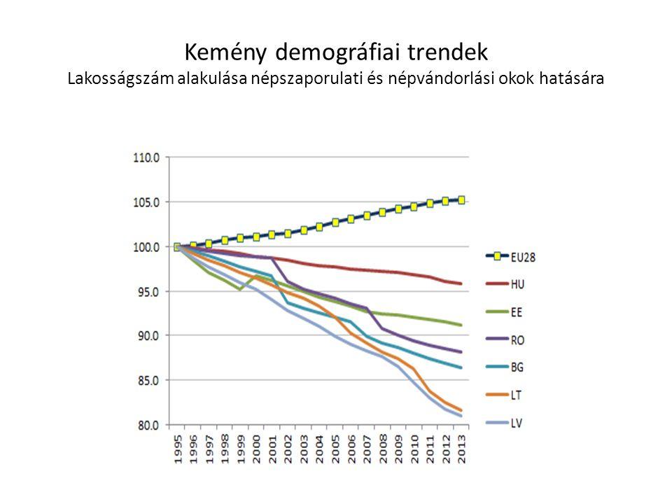 Kemény demográfiai trendek Lakosságszám alakulása népszaporulati és népvándorlási okok hatására