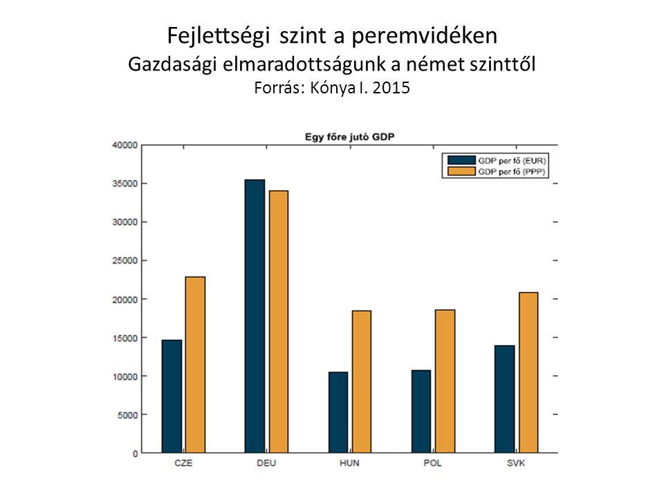 Fejlettségi szint a peremvidéken Gazdasági elmaradottságunk a német szinttől Forrás: Kónya I. 2015