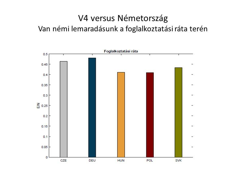 V4 versus Németország Van némi lemaradásunk a foglalkoztatási ráta terén