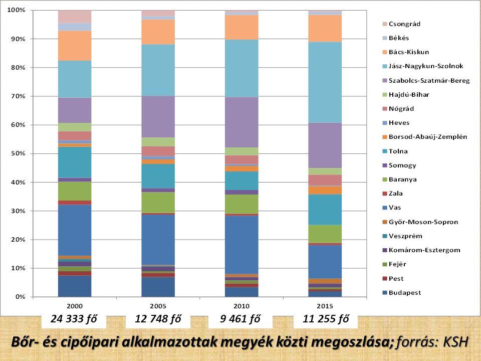 Bőr- és cipőipari alkalmazottak megyék közti megoszlása; forrás: KSH 24 333 fő12 748 fő9 461 fő11 255 fő