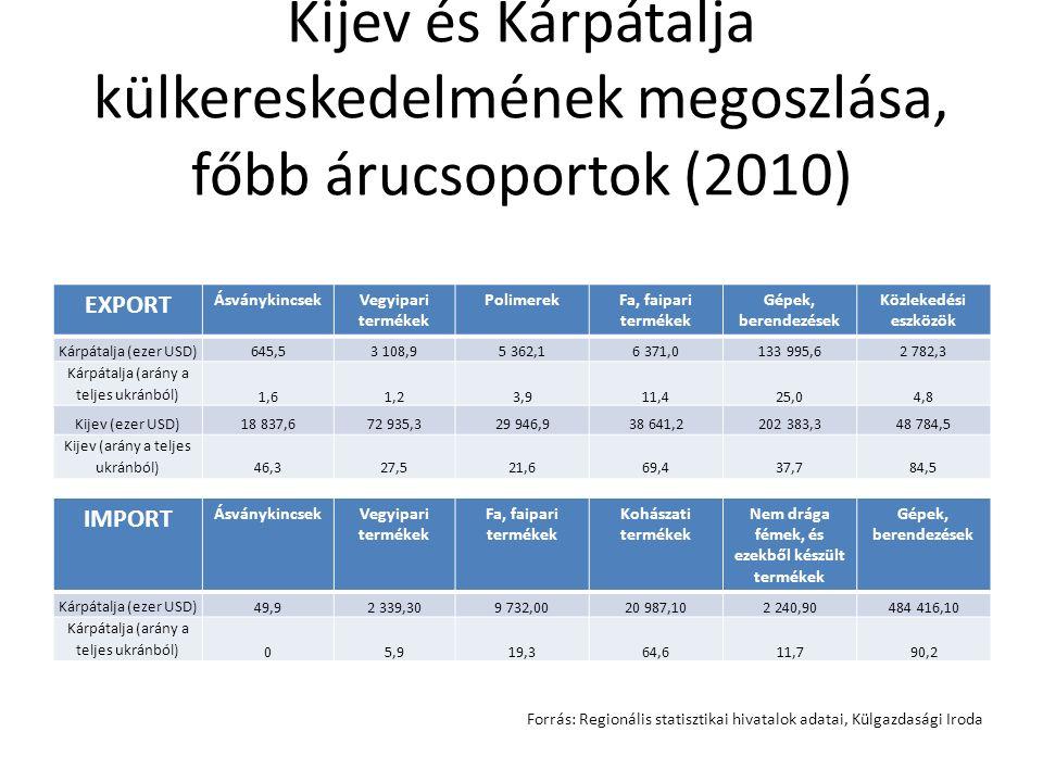 Kijev és Kárpátalja külkereskedelmének megoszlása, főbb árucsoportok (2010) EXPORT ÁsványkincsekVegyipari termékek PolimerekFa, faipari termékek Gépek, berendezések Közlekedési eszközök Kárpátalja (ezer USD)645,53 108,95 362,16 371,0133 995,62 782,3 Kárpátalja (arány a teljes ukránból) 1,61,23,911,425,04,8 Kijev (ezer USD)18 837,672 935,329 946,938 641,2202 383,348 784,5 Kijev (arány a teljes ukránból)46,327,521,669,437,784,5 IMPORT ÁsványkincsekVegyipari termékek Fa, faipari termékek Kohászati termékek Nem drága fémek, és ezekből készült termékek Gépek, berendezések Kárpátalja (ezer USD) 49,92 339,309 732,0020 987,102 240,90484 416,10 Kárpátalja (arány a teljes ukránból) 05,919,364,611,790,2 Forrás: Regionális statisztikai hivatalok adatai, Külgazdasági Iroda