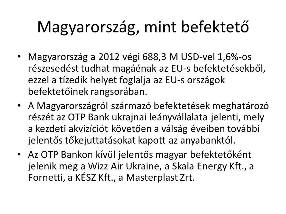 Magyarország, mint befektető Magyarország a 2012 végi 688,3 M USD-vel 1,6%-os részesedést tudhat magáénak az EU-s befektetésekből, ezzel a tízedik helyet foglalja az EU-s országok befektetőinek rangsorában.