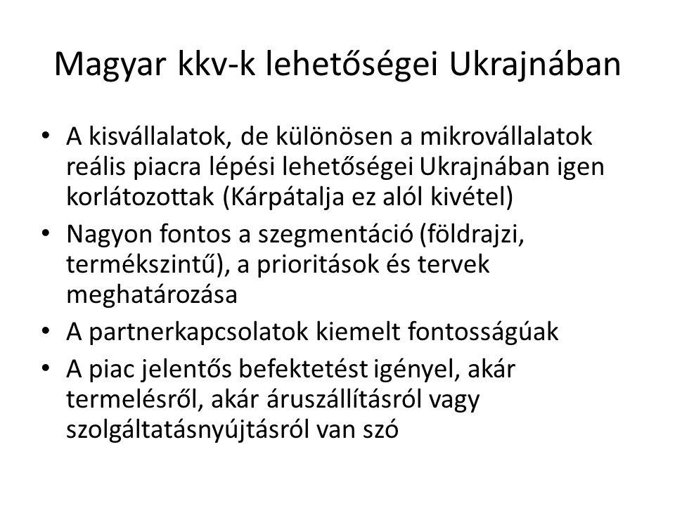 Magyar kkv-k lehetőségei Ukrajnában A kisvállalatok, de különösen a mikrovállalatok reális piacra lépési lehetőségei Ukrajnában igen korlátozottak (Kárpátalja ez alól kivétel) Nagyon fontos a szegmentáció (földrajzi, termékszintű), a prioritások és tervek meghatározása A partnerkapcsolatok kiemelt fontosságúak A piac jelentős befektetést igényel, akár termelésről, akár áruszállításról vagy szolgáltatásnyújtásról van szó
