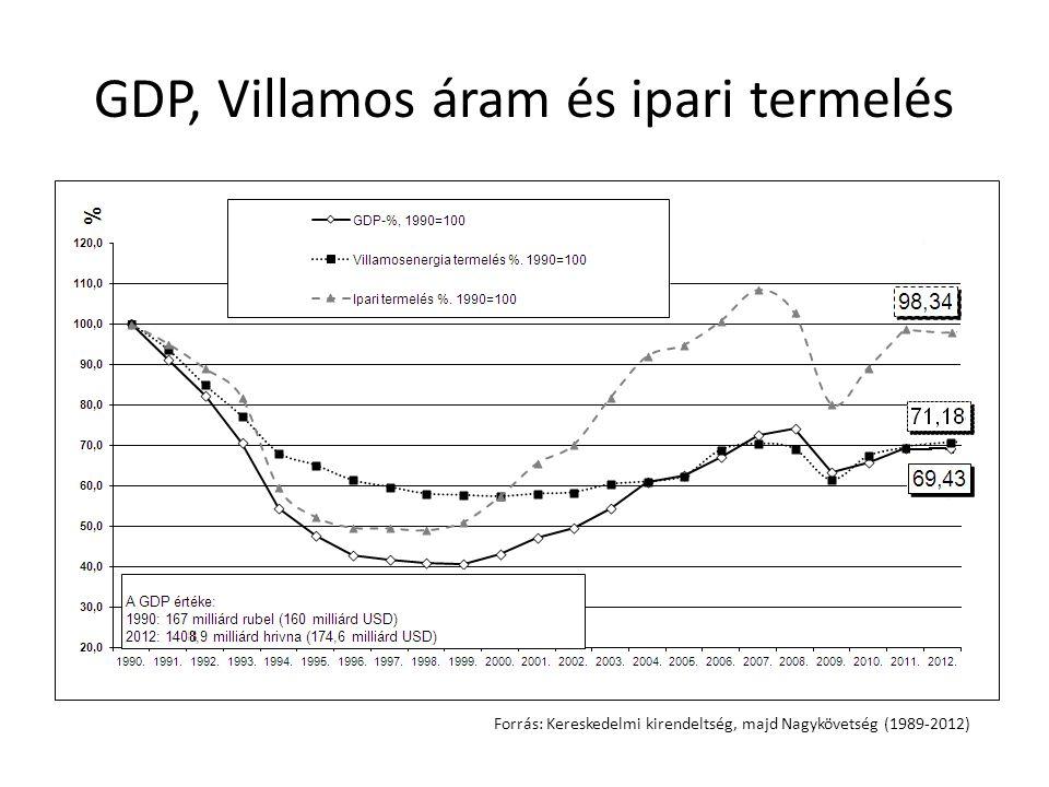 GDP, Villamos áram és ipari termelés Forrás: Kereskedelmi kirendeltség, majd Nagykövetség (1989-2012)