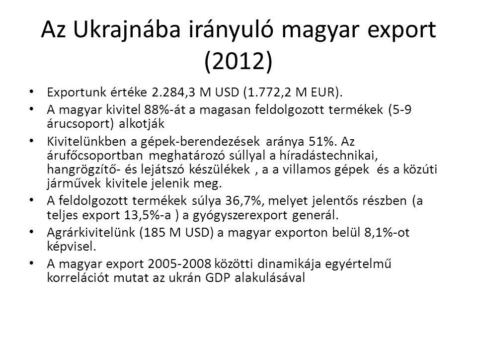 Az Ukrajnába irányuló magyar export (2012) Exportunk értéke 2.284,3 M USD (1.772,2 M EUR).