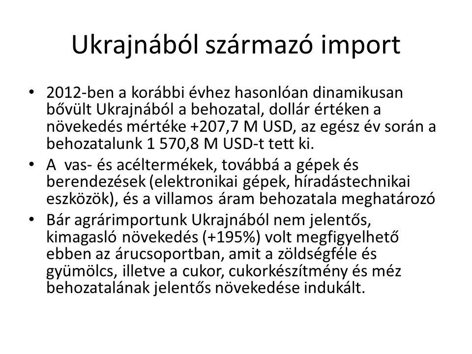 Ukrajnából származó import 2012-ben a korábbi évhez hasonlóan dinamikusan bővült Ukrajnából a behozatal, dollár értéken a növekedés mértéke +207,7 M USD, az egész év során a behozatalunk 1 570,8 M USD-t tett ki.