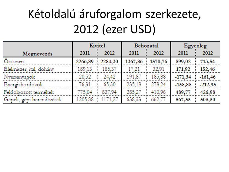 Kétoldalú áruforgalom szerkezete, 2012 (ezer USD)