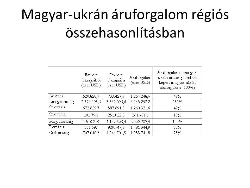 Magyar-ukrán áruforgalom régiós összehasonlításban