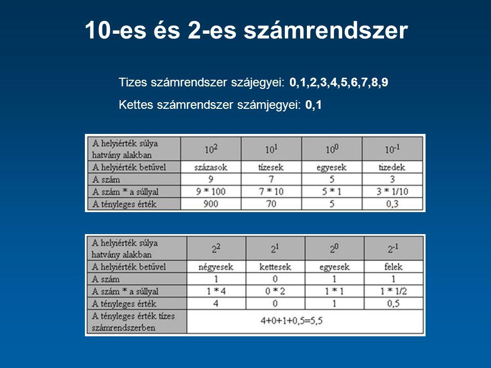 10-es és 2-es számrendszer Tizes számrendszer szájegyei: 0,1,2,3,4,5,6,7,8,9 Kettes számrendszer számjegyei: 0,1