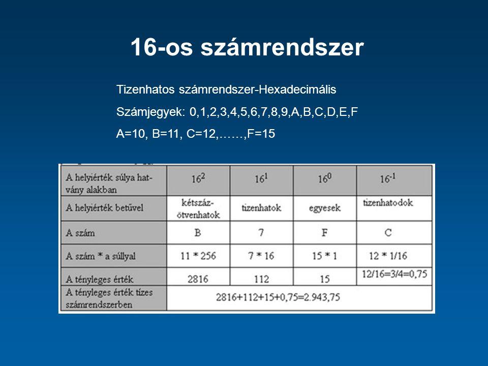 16-os számrendszer Tizenhatos számrendszer-Hexadecimális Számjegyek: 0,1,2,3,4,5,6,7,8,9,A,B,C,D,E,F A=10, B=11, C=12,……,F=15