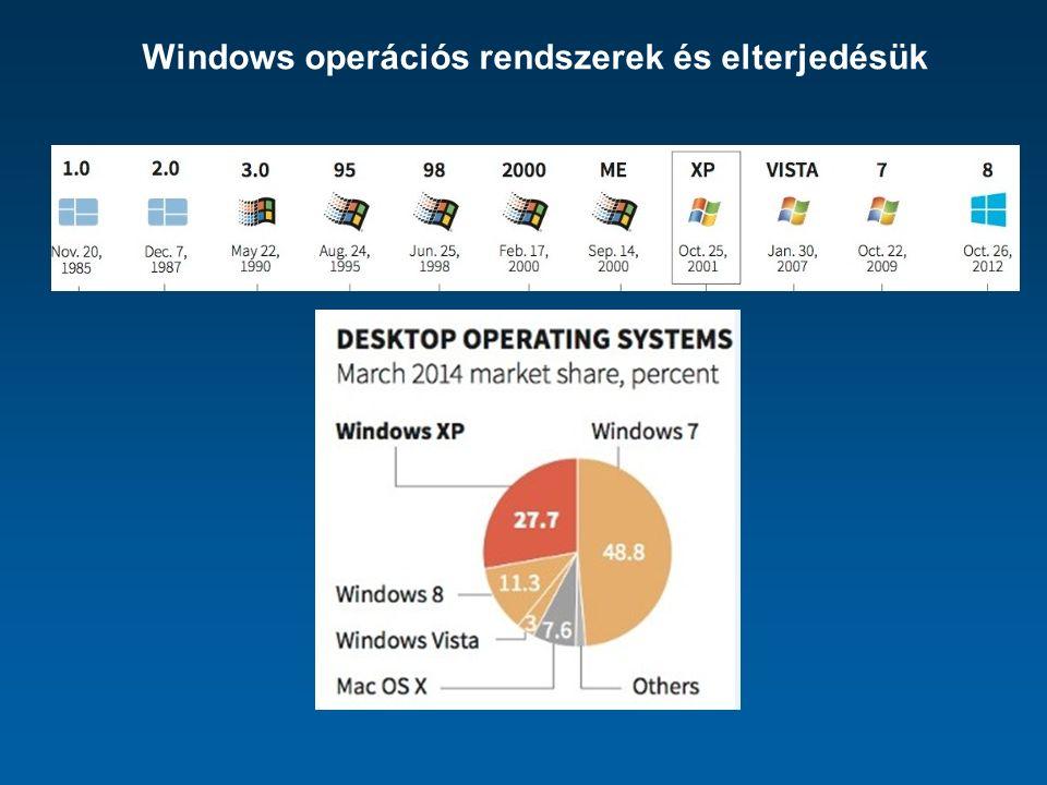 Windows operációs rendszerek és elterjedésük