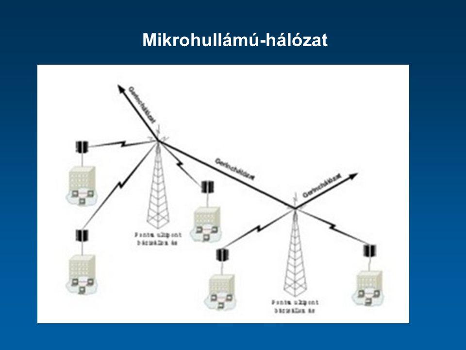 Mikrohullámú-hálózat