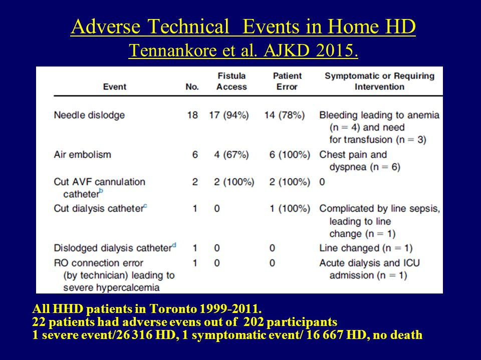 Adverse Technical Events in Home HD Tennankore et al.