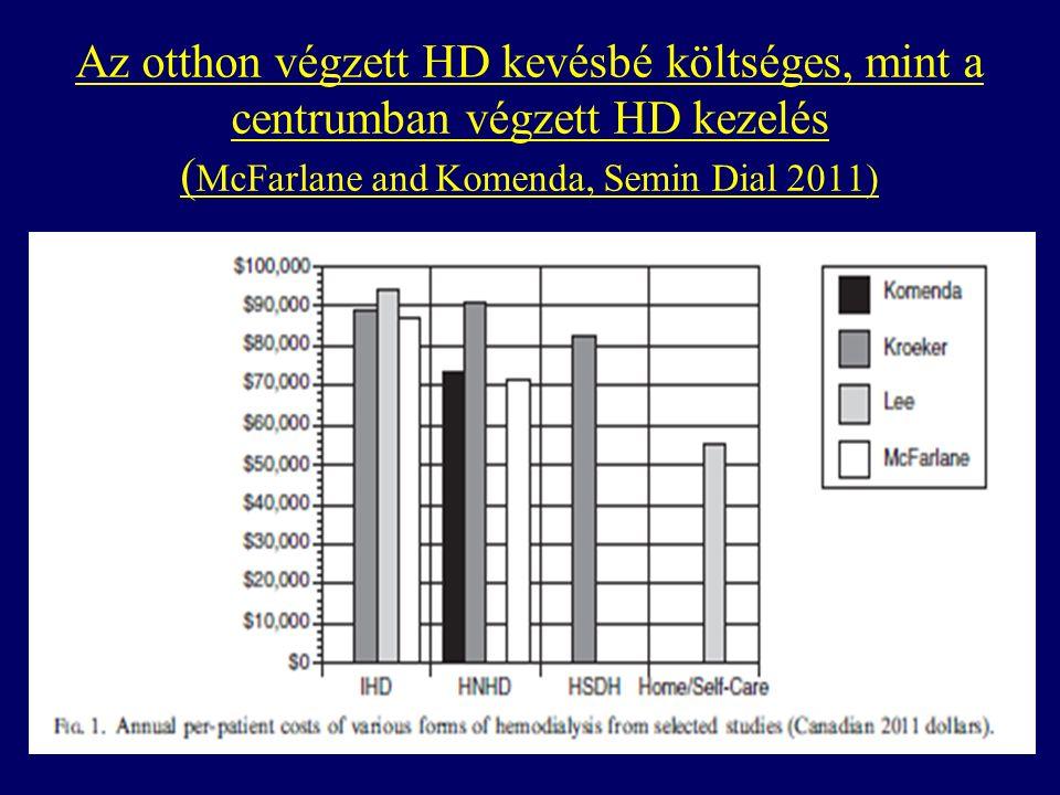 Az otthon végzett HD kevésbé költséges, mint a centrumban végzett HD kezelés ( McFarlane and Komenda, Semin Dial 2011)