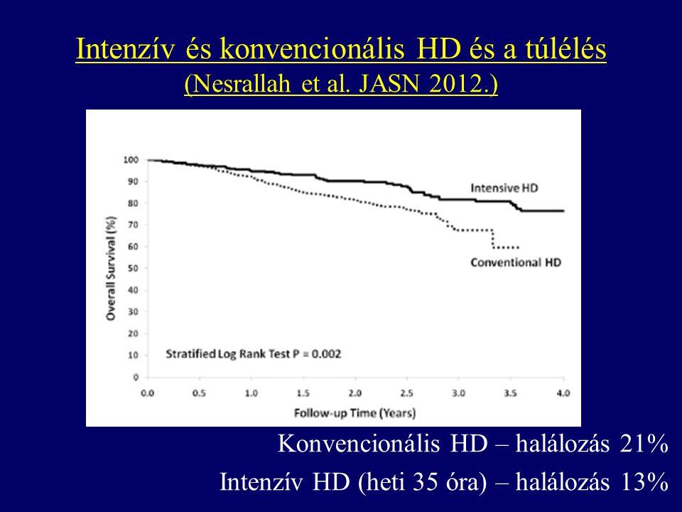 Konvencionális HD – halálozás 21% Intenzív HD (heti 35 óra) – halálozás 13% Intenzív és konvencionális HD és a túlélés (Nesrallah et al.