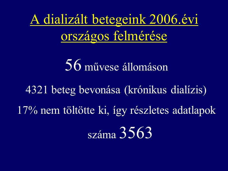 A dializált betegeink 2006.évi országos felmérése 56 művese állomáson 4321 beteg bevonása (krónikus dialízis) 17% nem töltötte ki, így részletes adatlapok száma 3563