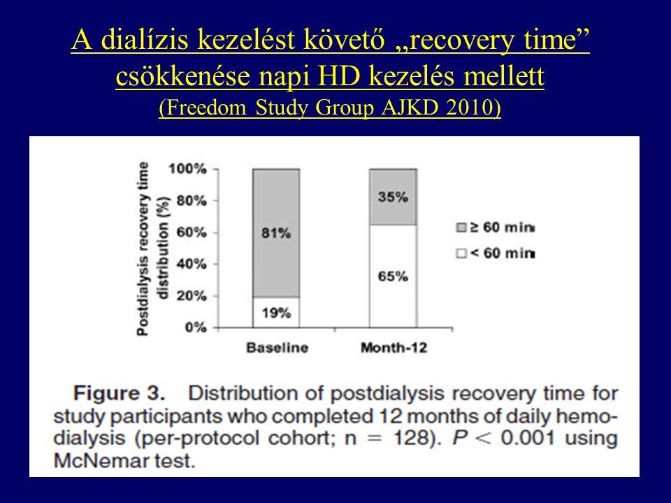 """A dialízis kezelést követő """"recovery time csökkenése napi HD kezelés mellett (Freedom Study Group AJKD 2010)"""
