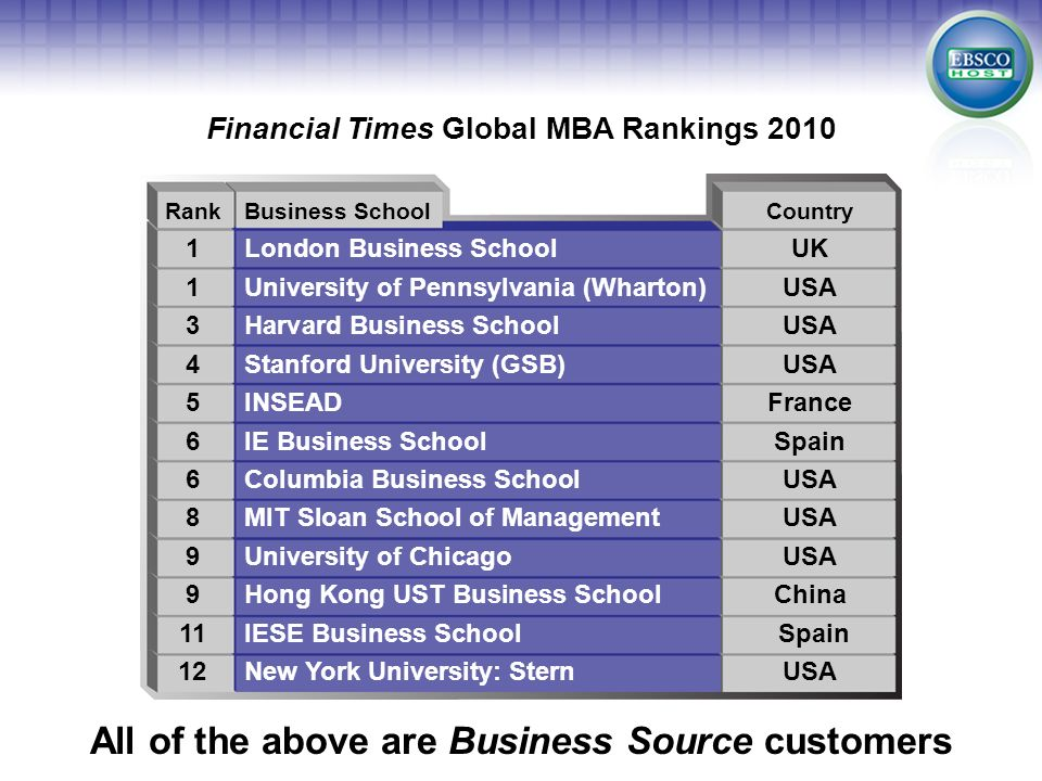 Financial Times Global MBA Rankings 2010 All of the above are Business Source customers RankBusiness SchoolCountry 1London Business SchoolUK 1Universi