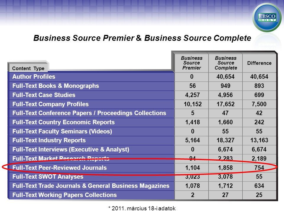 Business Source Premier & Business Source Complete Author Profiles040,65440,654 Full-Text Books & Monographs 56949893 Full-Text Case Studies 4,2574,95