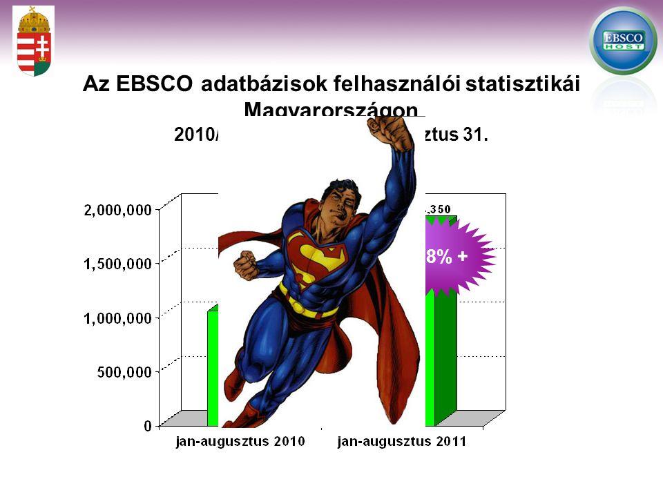 68.8% + Az EBSCO adatbázisok felhasználói statisztikái Magyarországon 2010/2011.