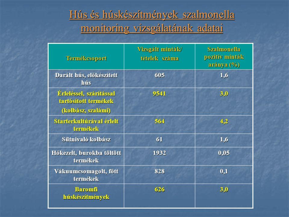 Hús és húskészítmények szalmonella monitoring vizsgálatának adatai Termékcsoport Vizsgált minták/ tételek száma Szalmonella pozitív minták aránya (%) Darált hús, előkészített hús 6051,6 Érleléssel, szárítással tartósított termékek (kolbász, szalámi) 95413,0 Starterkultúrával érlelt termékek 5644,2 Sütnivaló kolbász 611,6 Hőkezelt, burokba töltött termékek 19320,05 Vákuumcsomagolt, főtt termékek 8280,1 Baromfi húskészítmények 6263,0