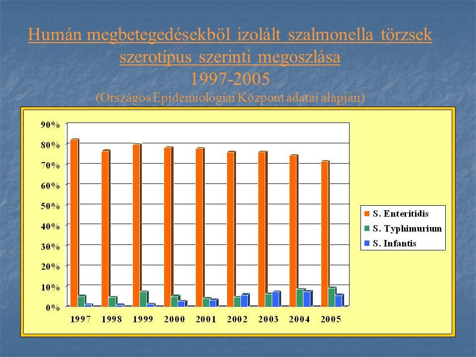 Humán megbetegedésekböl izolált szalmonella törzsek szerotípus szerinti megoszlása 1997-2005 (Országos Epidemiológiai Központ adatai alapján)