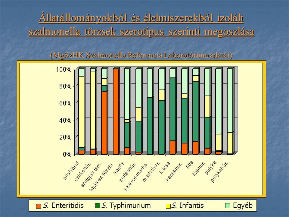 Állatállományokból és élelmiszerekből izolált szalmonella törzsek szerotípus szerinti megoszlása (MgSzHK Szalmonella Referencia Laboratórium adatai) S.
