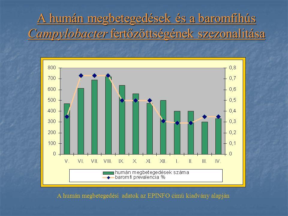 A humán megbetegedések és a baromfihús Campylobacter fertőzöttségének szezonalitása A humán megbetegedési adatok az EPINFO című kiadvány alapján