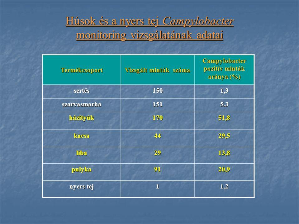Húsok és a nyers tej Campylobacter monitoring vizsgálatának adatai Termékcsoport Vizsgált minták száma Campylobacter pozitív minták aránya (%) sertés1501,3 szarvasmarha1515.3 házityúk17051,8 kacsa4429,5 liba2913,8 pulyka9120,9 nyers tej 11,2