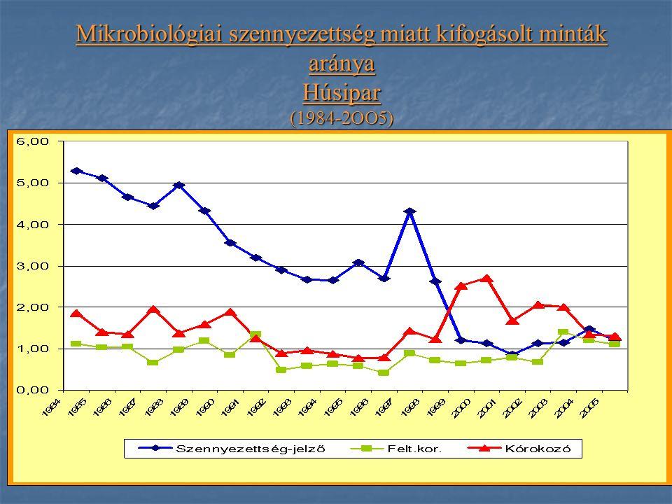 Mikrobiológiai szennyezettség miatt kifogásolt minták aránya Húsipar (1984-2OO5)