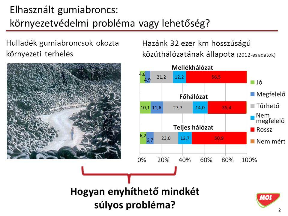 Elhasznált gumiabroncs: környezetvédelmi probléma vagy lehetőség? 2 Hulladék gumiabroncsok okozta környezeti terhelés Hazánk 32 ezer km hosszúságú köz